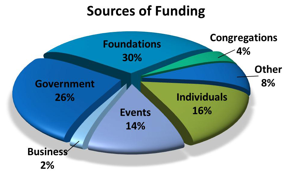 sources of funding-1