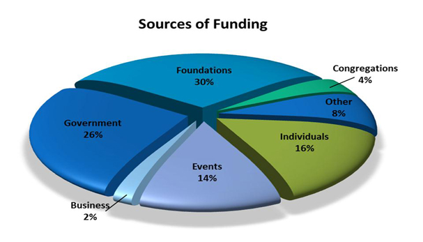 sources of funding-edit